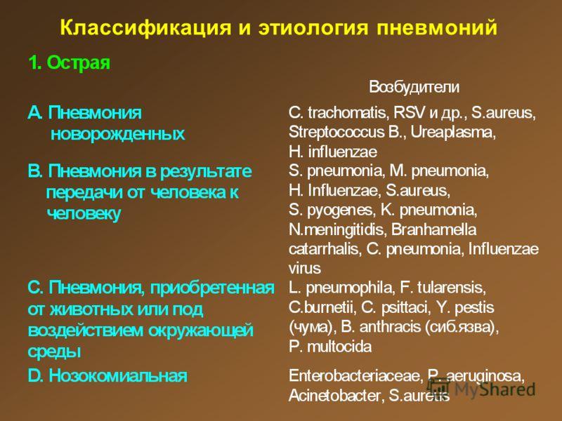 Классификация и этиология пневмоний