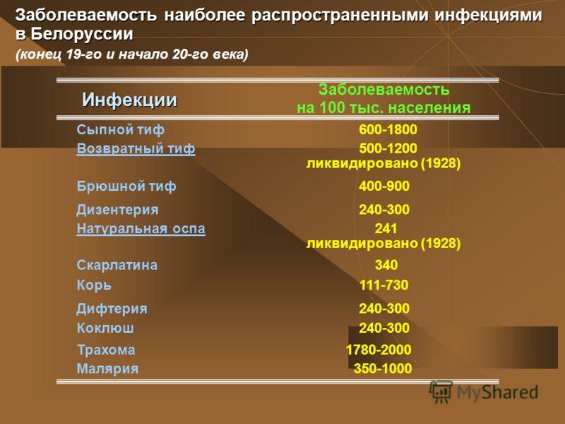 Заболеваемость наиболее распространенными инфекциями в Белоруссии Заболеваемость наиболее распространенными инфекциями в Белоруссии (конец 19-го и начало 20-го века) Заболеваемость на 100 тыс. населения Сыпной тиф600-1800 Инфекции Возвратный тиф500-1