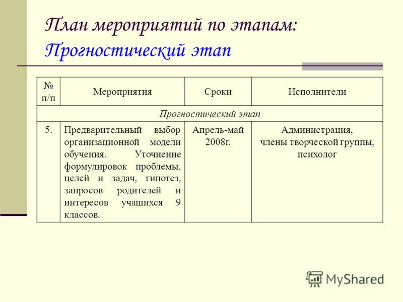 План мероприятий по этапам: Прогностический этап п/п МероприятияСрокиИсполнители Прогностический этап 5.Предварительный выбор организационной модели обучения. Уточнение формулировок проблемы, целей и задач, гипотез, запросов родителей и интересов уча