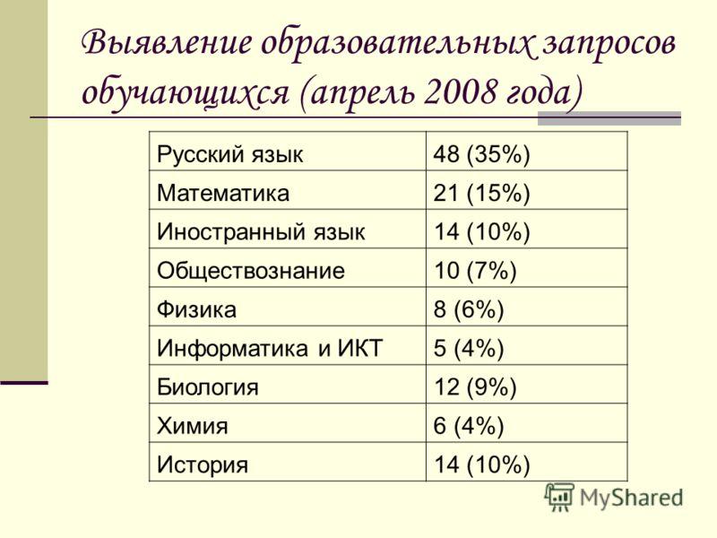 Выявление образовательных запросов обучающихся (апрель 2008 года) Русский язык48 (35%) Математика21 (15%) Иностранный язык14 (10%) Обществознание10 (7%) Физика8 (6%) Информатика и ИКТ5 (4%) Биология12 (9%) Химия6 (4%) История14 (10%)