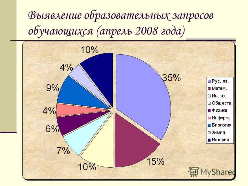 Выявление образовательных запросов обучающихся (апрель 2008 года)