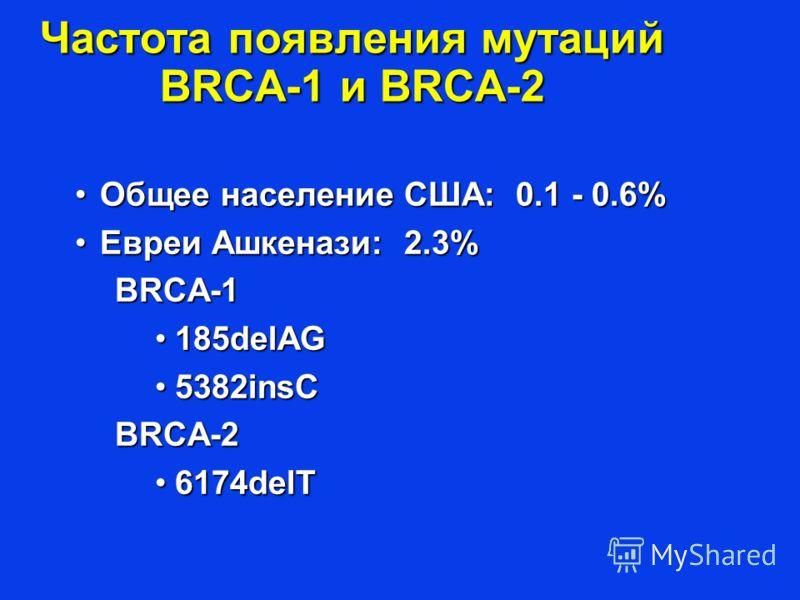 Частота появления мутаций BRCA-1 и BRCA-2 Общее население США: 0.1 - 0.6%Общее население США: 0.1 - 0.6% Евреи Ашкенази: 2.3%Евреи Ашкенази: 2.3%BRCA-1 185delAG185delAG 5382insC5382insCBRCA-2 6174delT6174delT