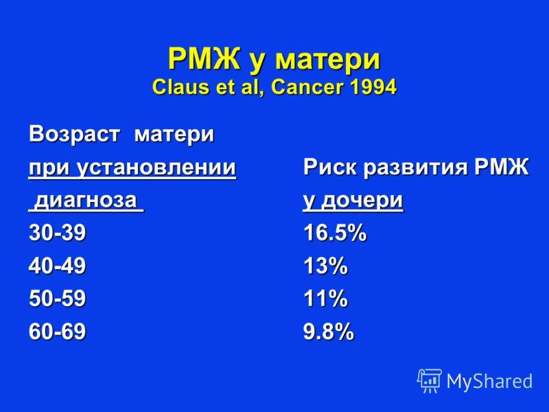 РМЖ у матери Claus et al, Cancer 1994 Возраст матери при установленииРиск развития РМЖ диагноза у дочери диагноза у дочери 30-3916.5% 40-4913% 50-5911% 60-699.8%