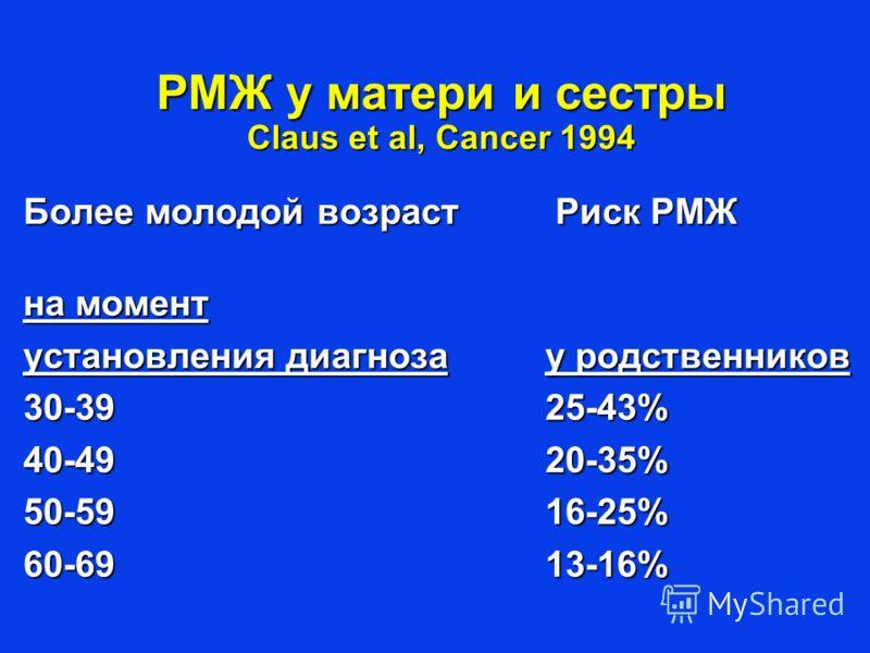 РМЖ у матери и сестры Claus et al, Cancer 1994 Более молодой возраст Риск РМЖ на момент установления диагнозау родственников 30-3925-43% 40-4920-35% 50-5916-25% 60-6913-16%