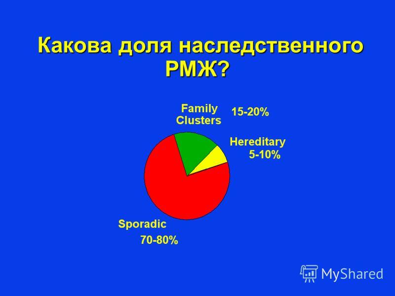 Какова доля наследственного РМЖ? Какова доля наследственного РМЖ? 15-20% 5-10% 70-80%