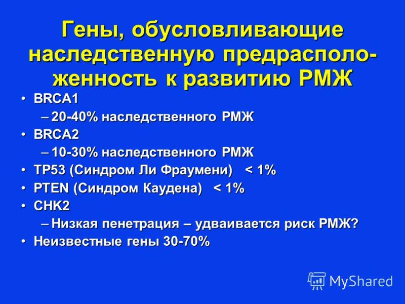 Гены, обусловливающие наследственную предрасполо- женность к развитию РМЖ BRCA1BRCA1 –20-40% наследственного РМЖ BRCA2BRCA2 –10-30% наследственного РМЖ TP53 (Синдром Ли Фраумени) < 1%TP53 (Синдром Ли Фраумени) < 1% PTEN (Синдром Каудена) < 1%PTEN (Си