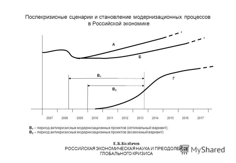 Послекризисные сценарии и становление модернизационных процессов в Российской экономике Е.Б.Колбачев РОССИЙСКАЯ ЭКОНОМИЧЕСКАЯ НАУКА И ПРЕОДОЛЕНИЕ ГЛОБАЛЬНОГО КРИЗИСА 20072008200920102011201220132014201520162017 Г Б А В2В2 В1В1 В 1 – период антикризис
