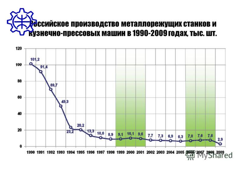 Российское производство металлорежущих станков и кузнечно-прессовых машин в 1990-2009 годах, тыс. шт.