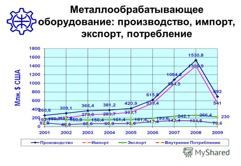 Металлообрабатывающее оборудование: производство, импорт, экспорт, потребление