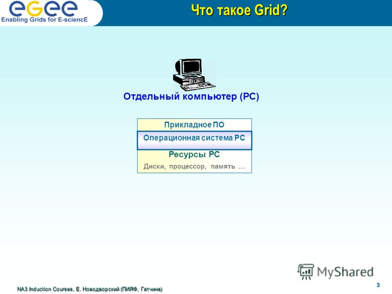 Отдельный компьютер (РС) Прикладное ПО Что такое Grid? Ресурсы РС Диски, процессор, память … 3 NA3 Induction Courses, Е. Новодворский (ПИЯФ, Гатчина) Операционная система РС