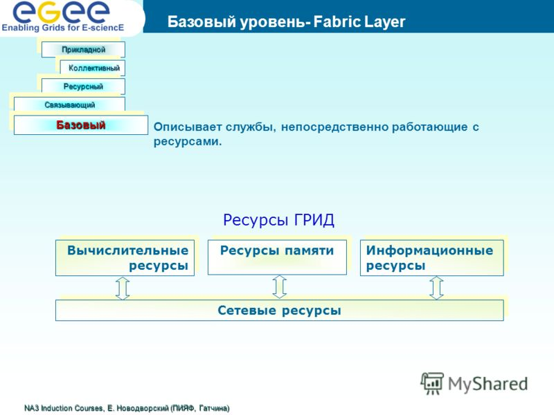 Предпосылки Базовый уровень- Fabric Layer NA3 Induction Courses, Е. Новодворский (ПИЯФ, Гатчина) ПрикладнойПрикладной КоллективныйКоллективный РесурсныйРесурсный СвязывающийСвязывающий БазовыйБазовый Описывает службы, непосредственно работающие с рес