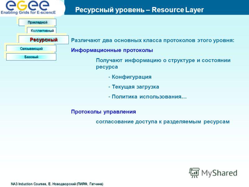 Предпосылки Ресурсный уровень – Resource Layer NA3 Induction Courses, Е. Новодворский (ПИЯФ, Гатчина) ПрикладнойПрикладной КоллективныйКоллективный РесурсныйРесурсный СвязывающийСвязывающий БазовыйБазовый Различают два основных класса протоколов этог