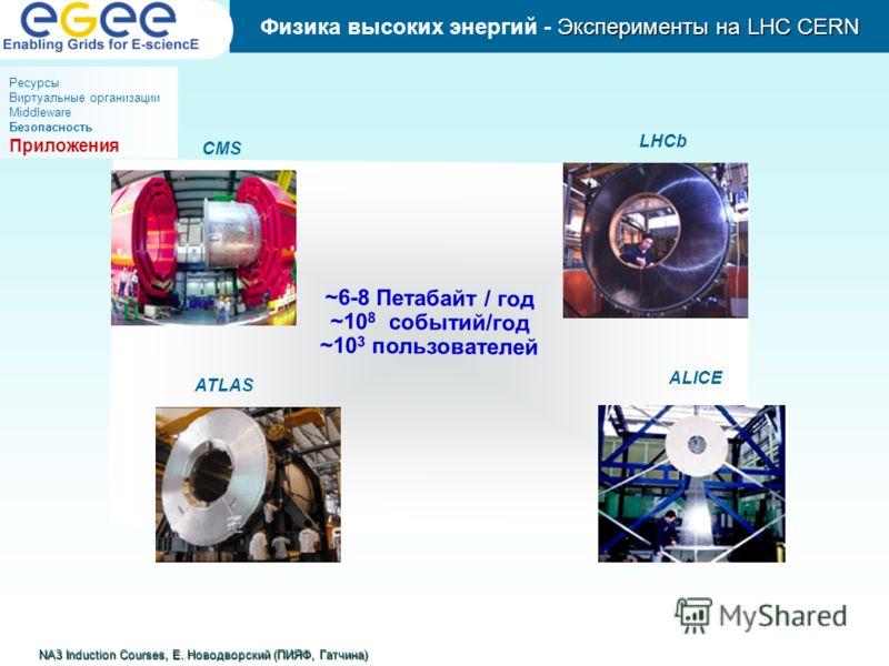 Эксперименты на LHC CERN Физика высоких энергий - Эксперименты на LHC CERN Ресурсы Виртуальные организации Middleware Безопасность Приложения NA3 Induction Courses, Е. Новодворский (ПИЯФ, Гатчина) ~6-8 Петабайт / год ~10 8 событий/год ~10 3 пользоват
