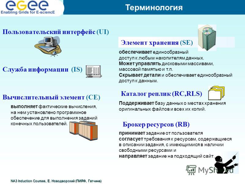 Пользовательский интерфейс (UI) Служба информации (IS) Вычислительный элемент (CE) Терминология принимает задание от пользователя согласует требования к ресурсам, содержащиеся в описании задания, с имеющимися в наличии свободными ресурсами и направля