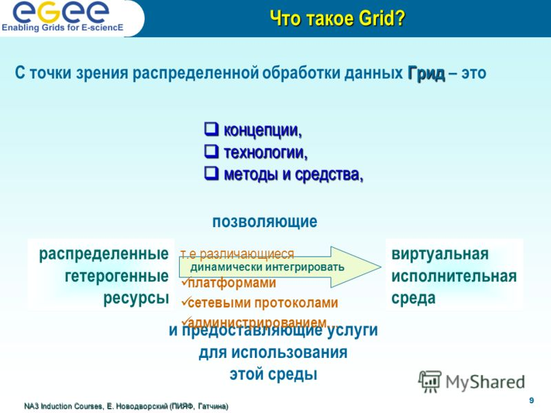 Грид С точки зрения распределенной обработки данных Грид – это Что такое Grid? NA3 Induction Courses, Е. Новодворский (ПИЯФ, Гатчина) распределенные гетерогенные ресурсы виртуальная исполнительная среда динамически интегрировать и предоставляющие усл