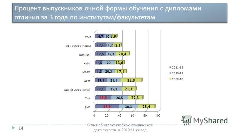 Процент выпускников очной формы обучения с дипломами отличия за 3 года по институтам / факультетам Отчет об итогах учебно-методической деятельности за 2010/11 уч.год 14