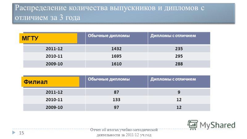 Распределение количества выпускников и дипломов с отличием за 3 года Отчет об итогах учебно-методической деятельности за 2011/12 уч.год 15 Обычные дипломыДипломы с отличием 2011-121432235 2010-111695295 2009-101610288 Обычные дипломыДипломы с отличие