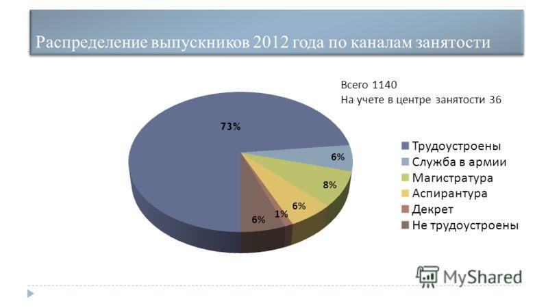 Распределение выпускников 2012 года по каналам занятости