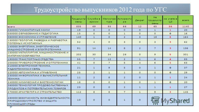 Трудоустройство выпускников 2012 года по УГС
