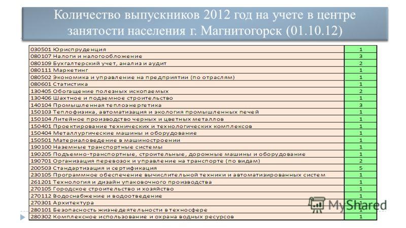 Количество выпускников 2012 год на учете в центре занятости населения г. Магнитогорск (01.10.12)