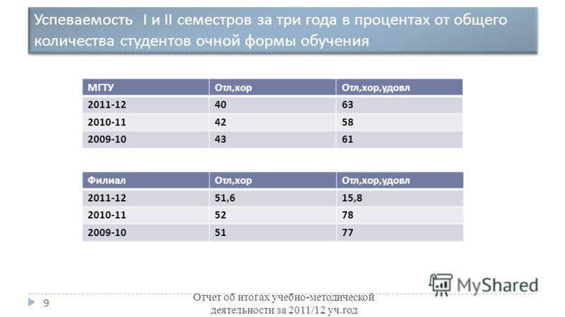 Успеваемость I и II семестров за три года в процентах от общего количества студентов очной формы обучения Отчет об итогах учебно-методической деятельности за 2011/12 уч.год 9 МГТУОтл, хорОтл, хор, удовл 2011-124063 2010-114258 2009-104361 ФилиалОтл,