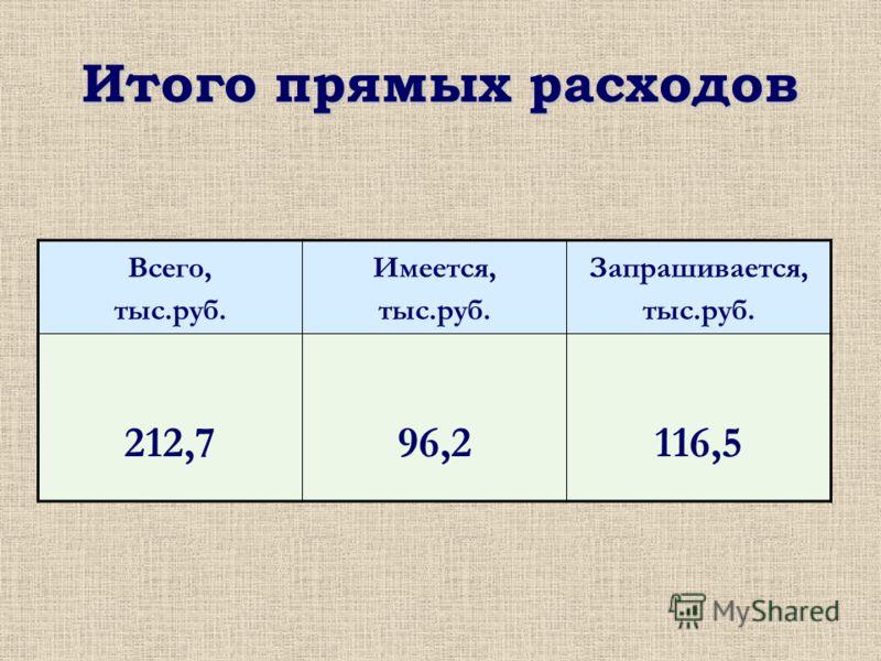 Итого прямых расходов Всего, тыс.руб. Имеется, тыс.руб. Запрашивается, тыс.руб. 212,796,2116,5