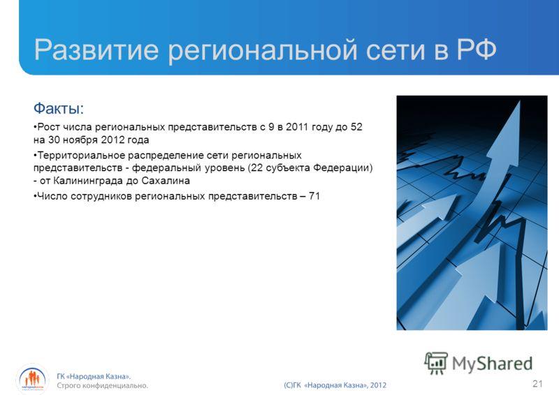 Развитие региональной сети в РФ Факты: Рост числа региональных представительств с 9 в 2011 году до 52 на 30 ноября 2012 года Территориальное распределение сети региональных представительств - федеральный уровень (22 субъекта Федерации) - от Калинингр