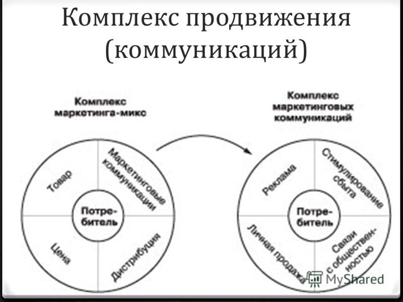 Комплекс продвижения (коммуникаций)