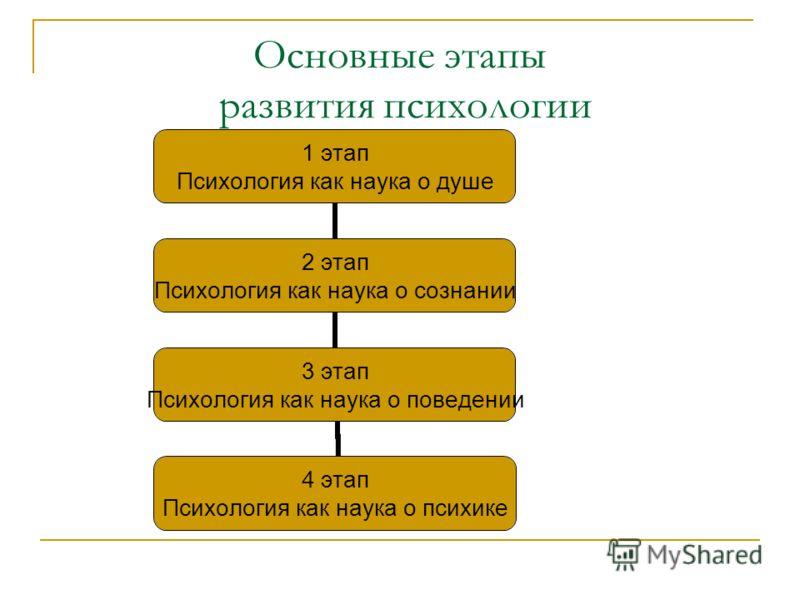 Основные этапы развития психологии 1 этап Психология как наука о душе 2 этап Психология как наука о сознании 3 этап Психология как наука о поведении 4 этап Психология как наука о психике