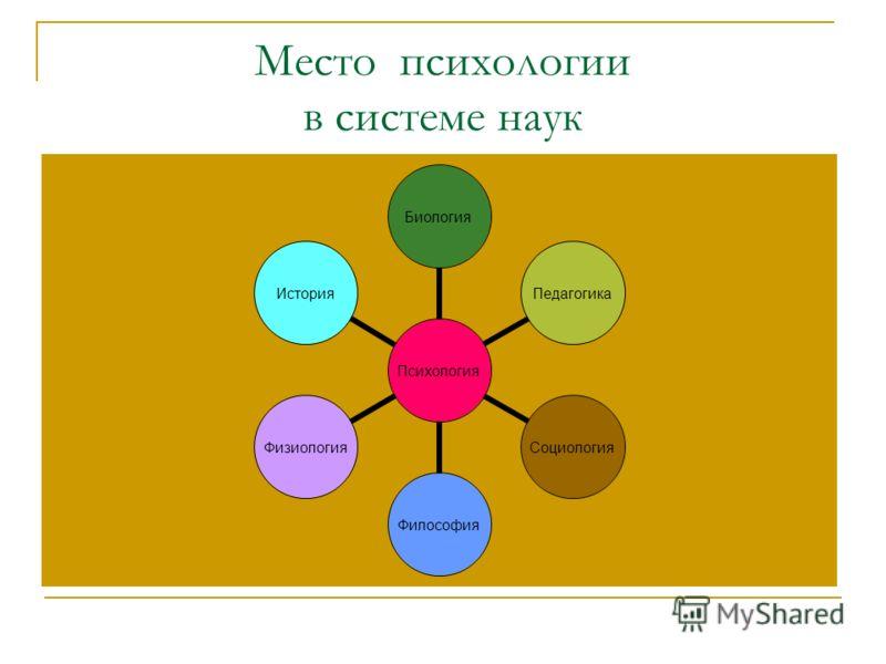 Место психологии в системе наук ПсихологияБиологияПедагогикаСоциологияФилософияФизиологияИстория