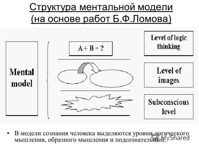 Структура ментальной модели (на основе работ Б.Ф.Ломова) В модели сознания человека выделяются уровни логического мышления, образного мышления и подсознательный.