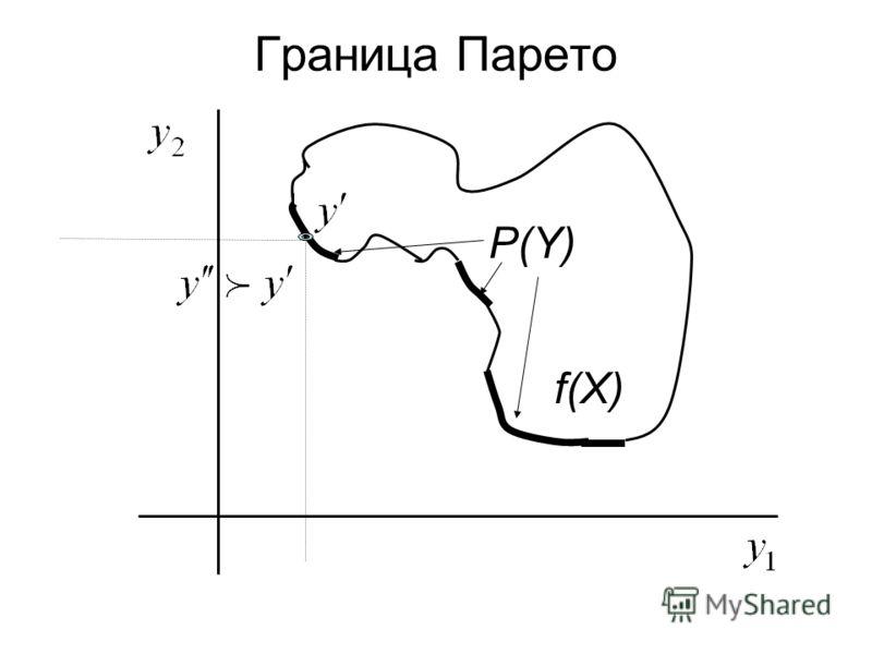 P(Y) f(X) Граница Парето