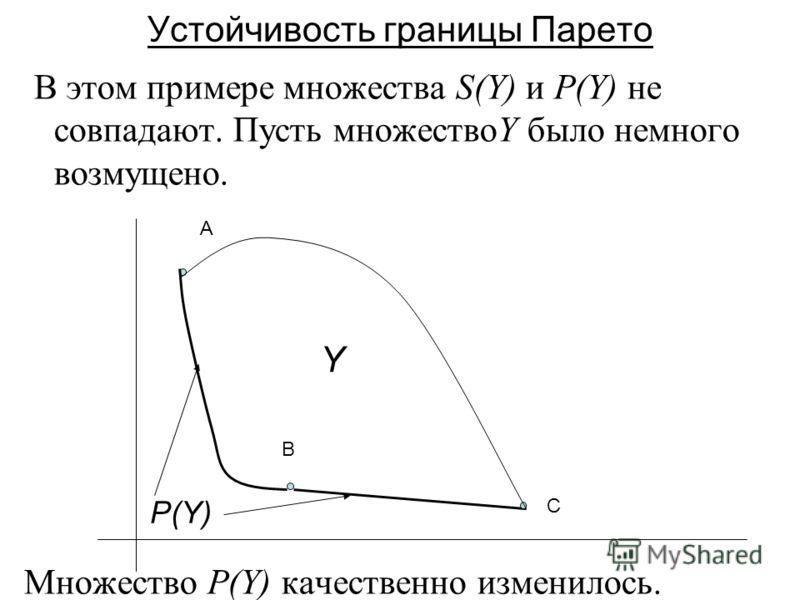 В этом примере множества S(Y) и P(Y) не совпадают. Пусть множествоY было немного возмущено. Множество P(Y) качественно изменилось. A B C P(Y) Y Устойчивость границы Парето