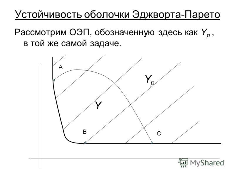 Устойчивость оболочки Эджворта-Парето Рассмотрим ОЭП, обозначенную здесь как Y p, в той же самой задаче. A B C Y YpYp
