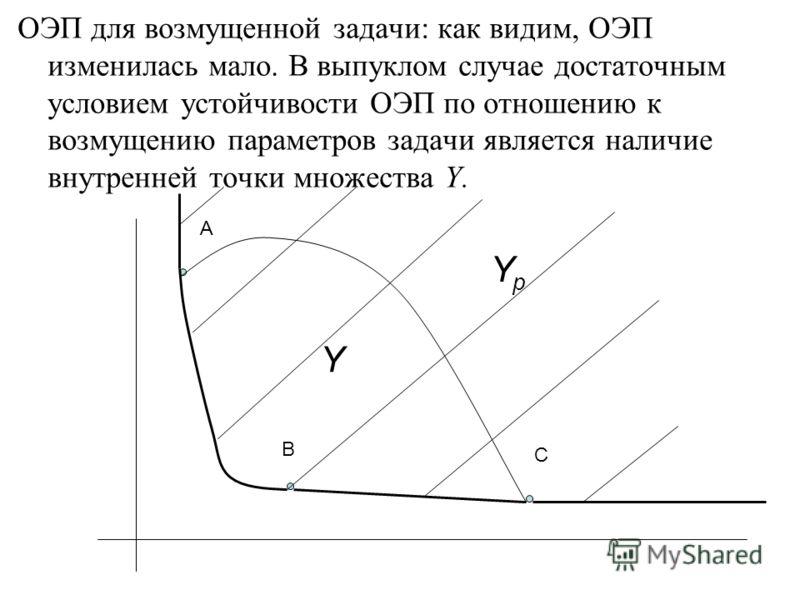ОЭП для возмущенной задачи: как видим, ОЭП изменилась мало. В выпуклом случае достаточным условием устойчивости ОЭП по отношению к возмущению параметров задачи является наличие внутренней точки множества Y. A B C Y YpYp