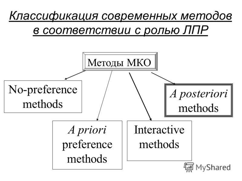 Классификация современных методов в соответствии с ролью ЛПР Методы МКО No-preference methods A priori preference methods Interactive methods A posteriori methods