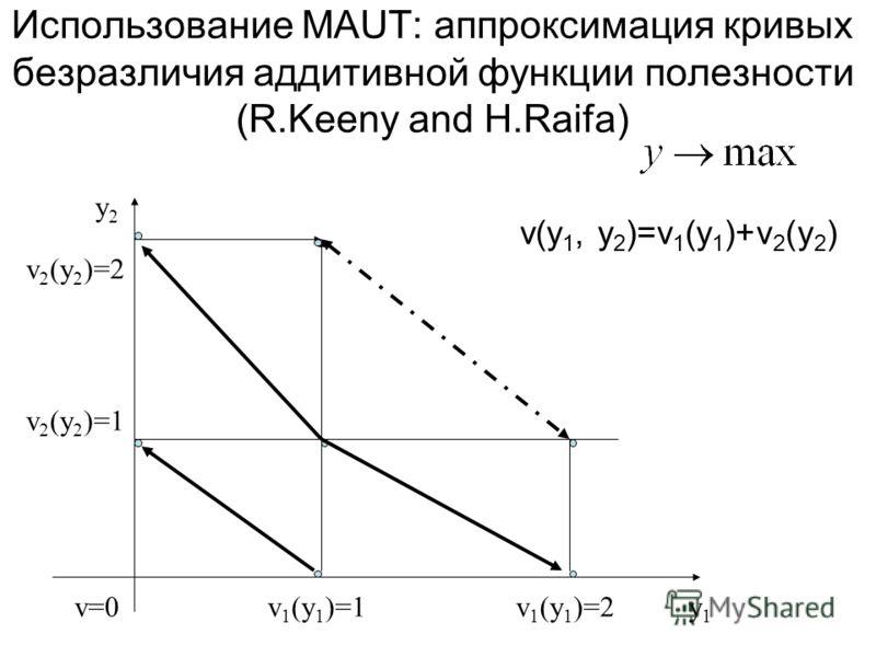 Использование MAUT: аппроксимация кривых безразличия аддитивной функции полезности (R.Keeny and H.Raifa) v(y 1, y 2 )=v 1 (y 1 )+v 2 (y 2 ) v=0v 1 (y 1 )=1 v 2 (y 2 )=1 y1y1 y2y2 v 1 (y 1 )=2 v 2 (y 2 )=2