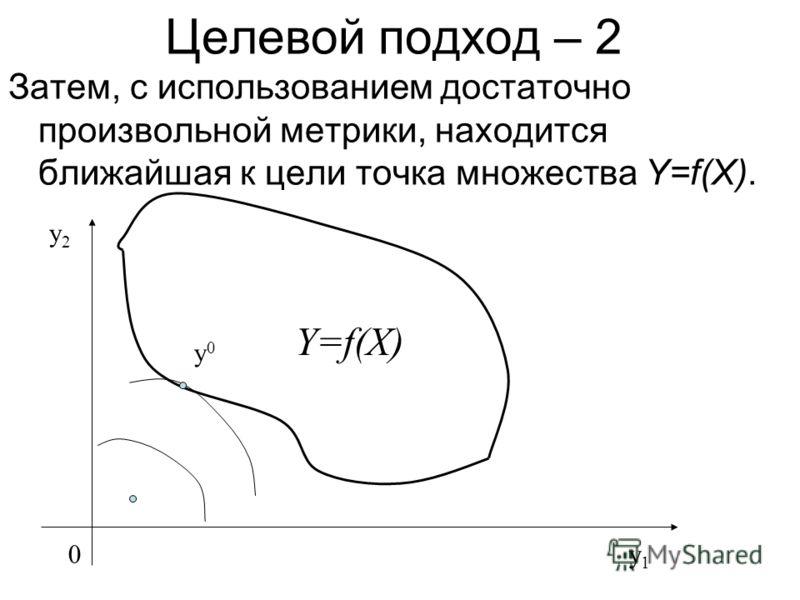 Целевой подход – 2 Затем, с использованием достаточно произвольной метрики, находится ближайшая к цели точка множества Y=f(X). 0y1y1 y2y2 Y=f(X) y0y0