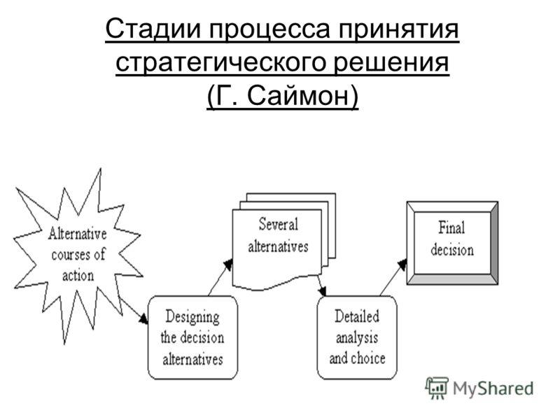 Стадии процесса принятия стратегического решения (Г. Саймон)
