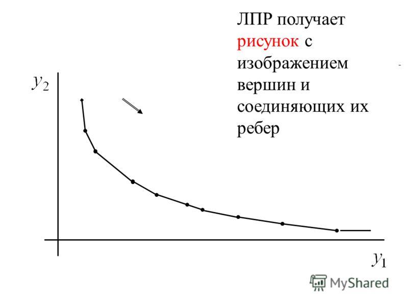 ЛПР получает рисунок с изображением вершин и соединяющих их ребер