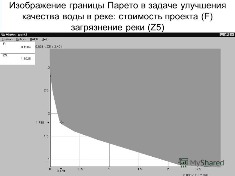 Изображение границы Парето в задаче улучшения качества воды в реке: стоимость проекта (F) загрязнение реки (Z5)