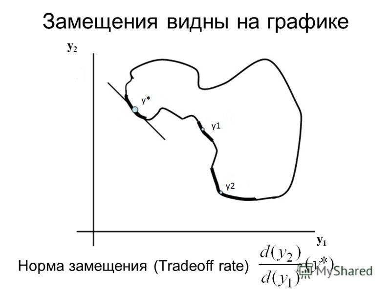 Замещения видны на графике y2y2 y1y1 Норма замещения (Tradeoff rate)