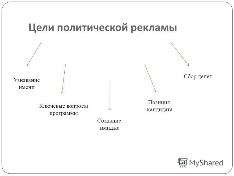 Цели политической рекламы Узнавание имени Ключевые вопросы программы Создание имиджа Позиция кандидата Сбор денег