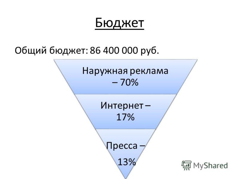 Бюджет Общий бюджет: 86 400 000 руб. Наружная реклама – 70% Интернет – 17% Пресса – 13%