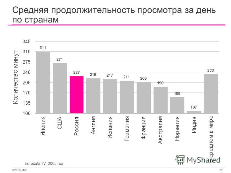 ©2005 TNS 13 Eurodata TV, 2005 год Средняя продолжительность просмотра за день по странам