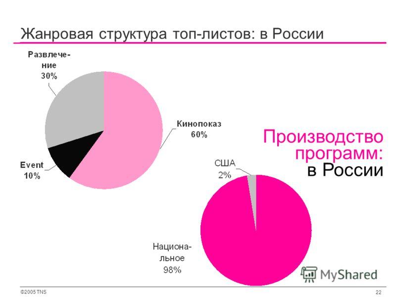©2005 TNS 22 Жанровая структура топ-листов: в России Производство программ: в России