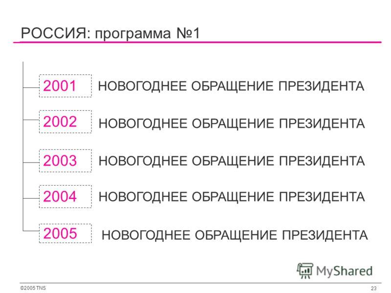 ©2005 TNS 23 РОССИЯ: программа 1 2001 2002 НОВОГОДНЕЕ ОБРАЩЕНИЕ ПРЕЗИДЕНТА 2003 НОВОГОДНЕЕ ОБРАЩЕНИЕ ПРЕЗИДЕНТА 2004 НОВОГОДНЕЕ ОБРАЩЕНИЕ ПРЕЗИДЕНТА 2005 НОВОГОДНЕЕ ОБРАЩЕНИЕ ПРЕЗИДЕНТА