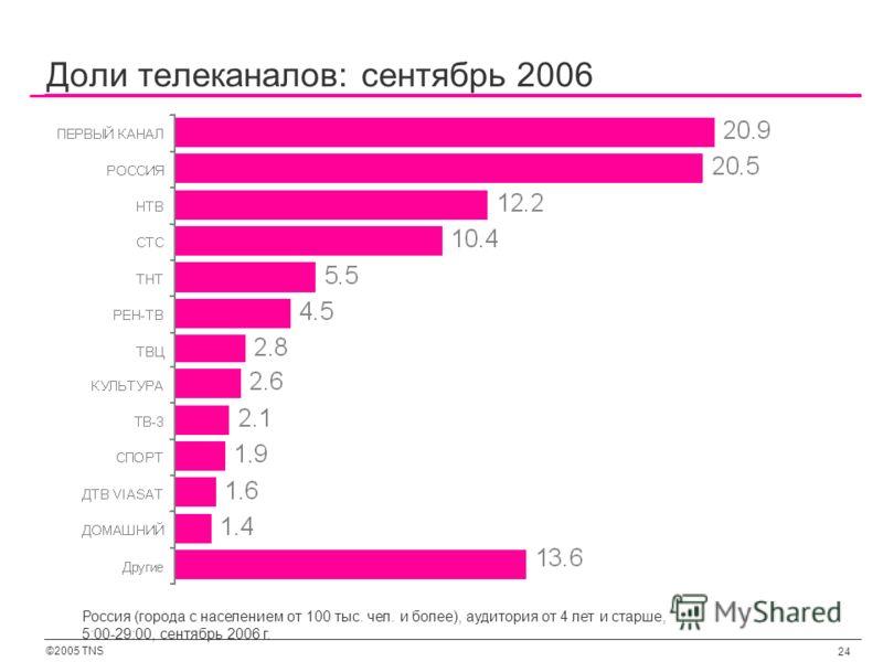 ©2005 TNS 24 Доли телеканалов: сентябрь 2006 Россия (города с населением от 100 тыс. чел. и более), аудитория от 4 лет и старше, 5:00-29:00, сентябрь 2006 г.