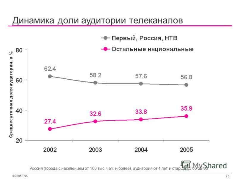 ©2005 TNS 25 Динамика доли аудитории телеканалов Россия (города с населением от 100 тыс. чел. и более), аудитория от 4 лет и старше., 5:00-29:00