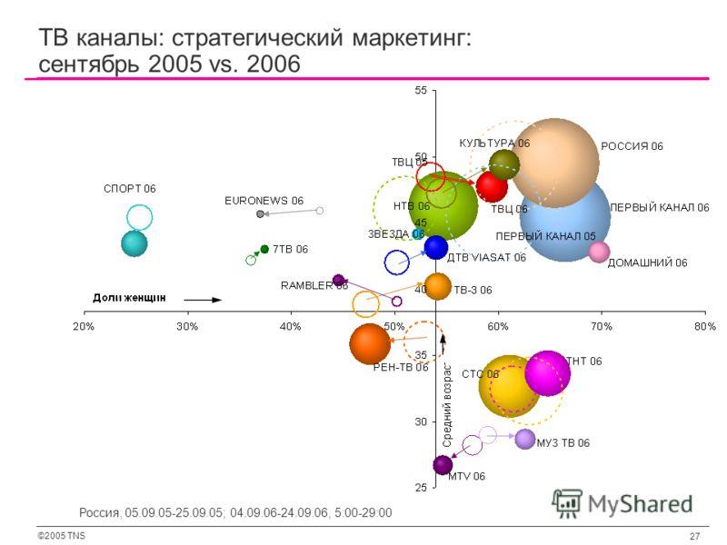 ©2005 TNS 27 Россия, 05.09.05-25.09.05; 04.09.06-24.09.06, 5:00-29:00 ТВ каналы: стратегический маркетинг: сентябрь 2005 vs. 2006